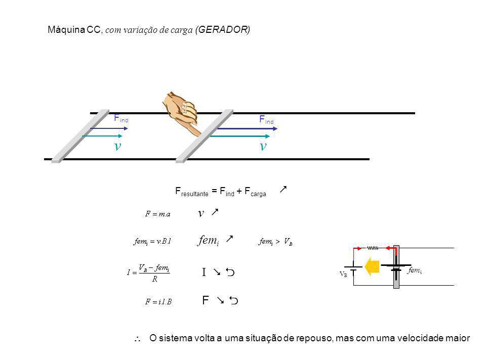 v F ind v F resultante = F ind + F carga Máquina CC, com variação de carga (GERADOR) v fem i I F O sistema volta a uma situação de repouso, mas com um