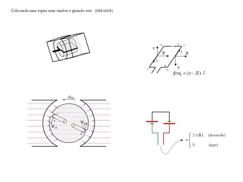 a c b d v cd v ab m B v l + _ a b B l v _ + Colocando uma espira num tambor e girando este ( GERADOR ) 2.v.B.l ( face ao fio ) = 0 ( resto )
