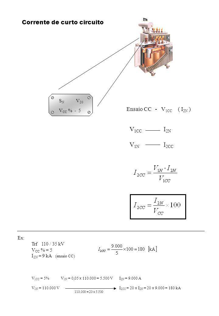 S N V 20 V CC % - 5 Corrente de curto circuito Ensaio CC - V 1CC ( I 2N ) V 1CC I 2N V 1N I 2CC Ex: Trf 110 / 35 kV V CC % = 5 I 2N = 9 kA (ensaio CC) V 1CC = 5%V 1N = 0,05 x 110.000 = 5.500 VI 2N = 9.000 A V 1N = 110.000 VI 2CC = 20 x I 2N = 20 x 9.000 = 180 kA 110.000 = 20 x 5.500