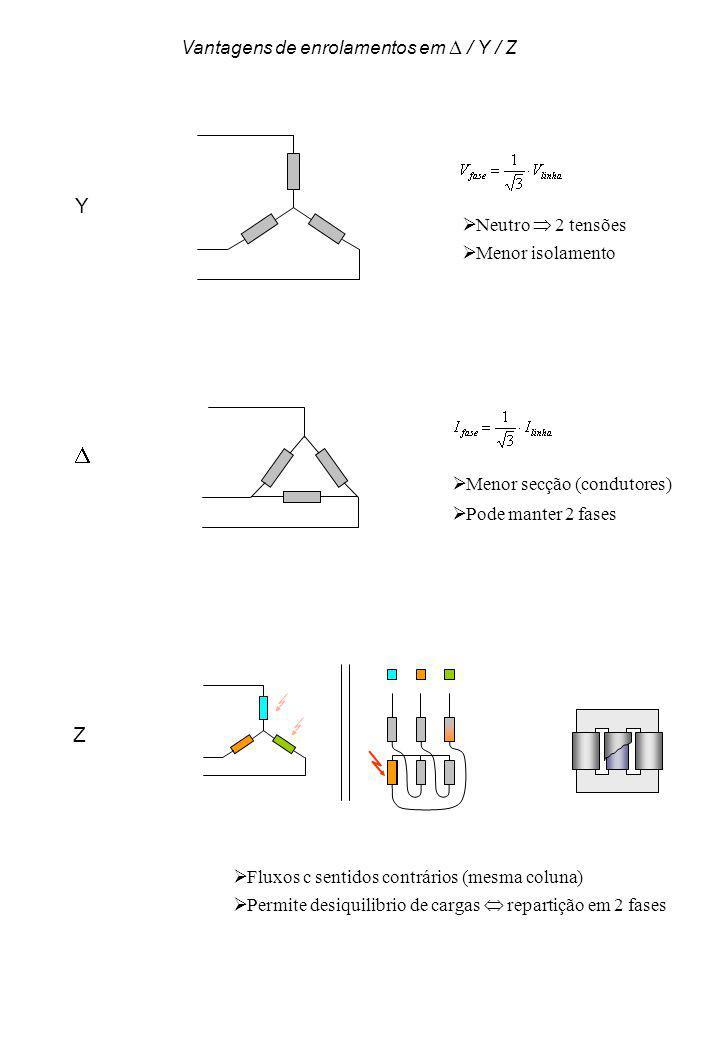 Neutro 2 tensões Menor secção (condutores) Fluxos c sentidos contrários (mesma coluna) Z Menor isolamento Pode manter 2 fases Permite desiquilibrio de cargas repartição em 2 fases Vantagens de enrolamentos em / Y / Z Y