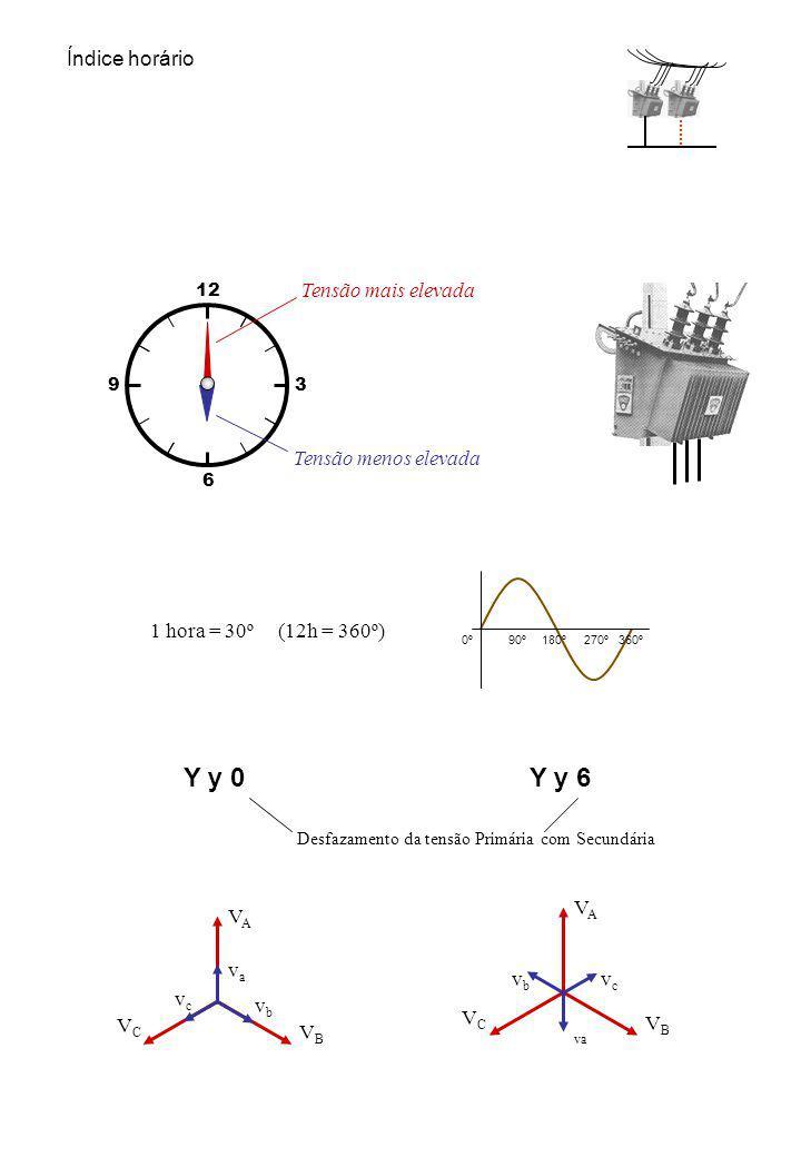 6 12 39 VAVA VCVC VBVB vava vbvb vcvc VAVA VCVC VBVB va vbvb vcvc Y y 0Y y 6 Tensão mais elevada Tensão menos elevada 1 hora = 30º (12h = 360º) Índice horário 0º90º180º270º360º Desfazamento da tensão Primária com Secundária