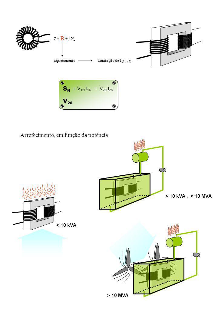 SNSN V 20 = V 1N I 1N = V 20 I 2N Z = R + j X L aquecimentoLimitação de I (1 ou 2) < 10 kVA > 10 kVA, < 10 MVA > 10 MVA Arrefecimento, em função da potência