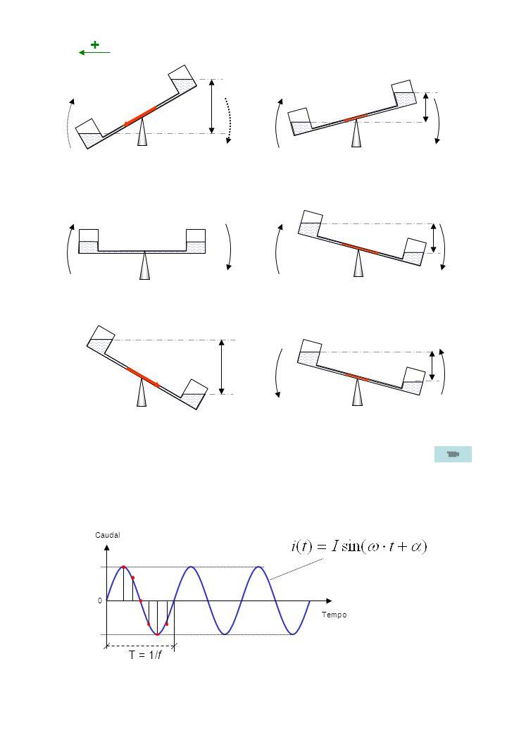 + Caudal Tempo 0 T = 1/f