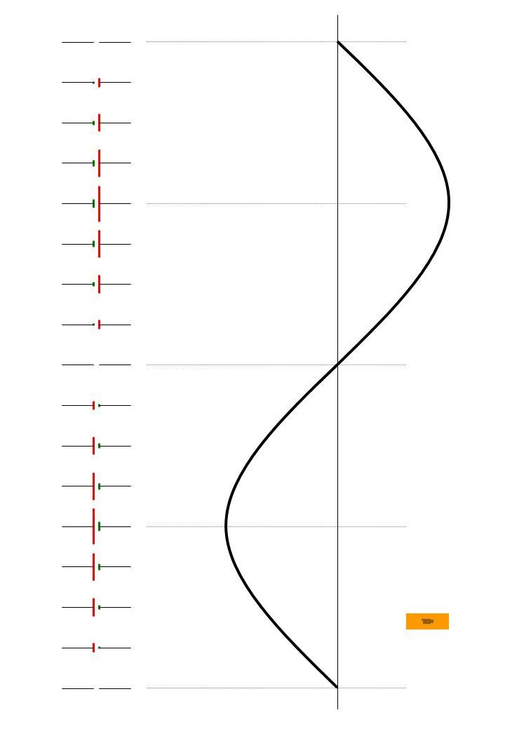 amplitudeamplitude Amplitud e Temp o 0 1 2 3 4 5 6 7 8 9 1010 1 1212 1313 1 2 3 4 16 5 6 7 8 9 1010 1 1212 1616 a+jb a b Re Im a + j b A A a = A cos b = A sin Representação / notação: