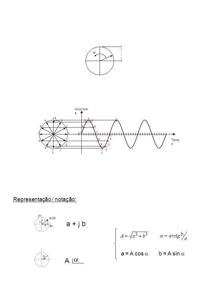 amplitudeamplitude Amplitud e Temp o 0 1 2 3 4 5 6 7 8 9 1010 1 1212 1313 1 2 3 4 16 5 6 7 8 9 1010 1 1212 1616 a+jb a b Re Im a + j b A A a = A cos b