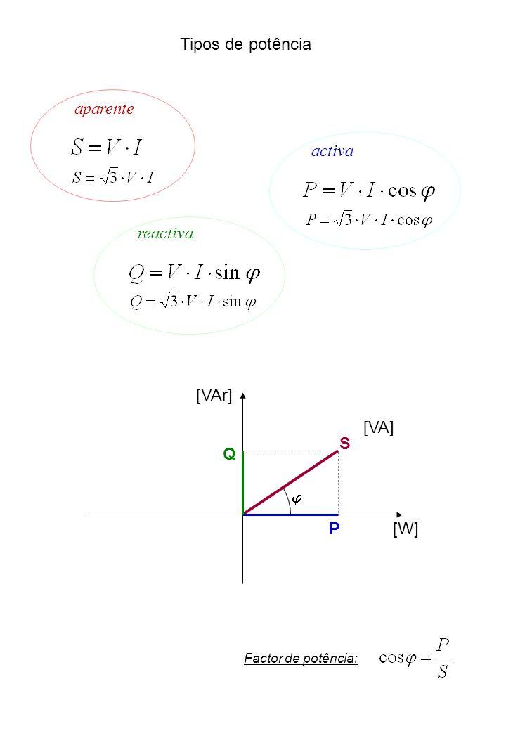 Tipos de potência aparente activa reactiva S P Q [VAr] [W] [VA] Factor de potência: