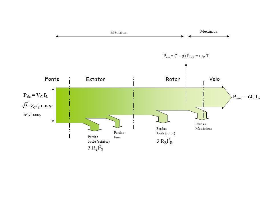 Perdas Joule (estator) Perdas ferro 3 R S I 2 S Perdas Joule (rotor) 3 R R I 2 R Perdas Mecânicas EstatorRotor VeioFonte P ele = (1 - g).P S-R = R T E