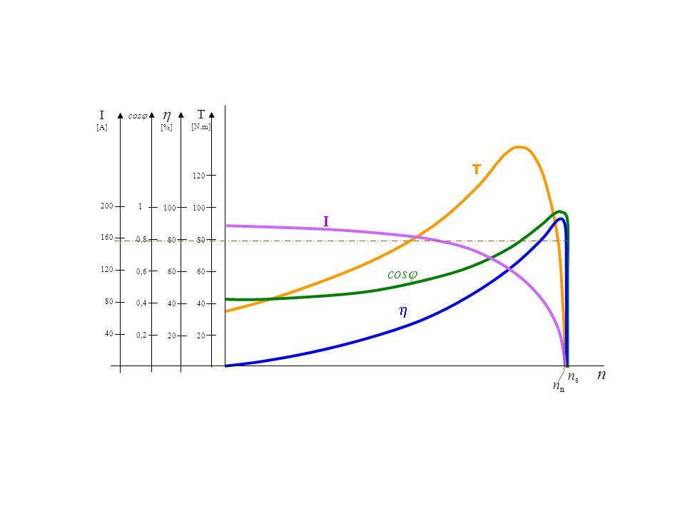 20 40 60 80 100 120 T [N.m] [%] 20 40 60 80 100 cos 0,2 0,4 0,6 0,8 1 I [A] 40 80 120 160 200 cos I T n n nsns