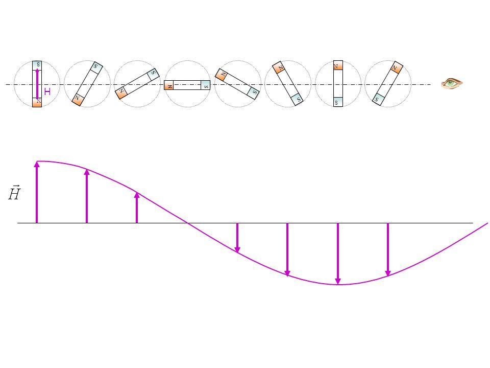 T acel = T motor - T carga 20406080100 50 100 150 200 %T n % n S T carga T aceleração T motor (se T c te [0, t] ) 20406080100 200 %T n % n S T c te T acel T acel (linearizado) J [kg.m 2 ] T [N.m] [rad/s]