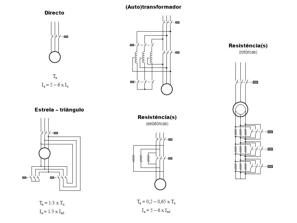 Directo T a I a = 5 – 6 x I n Resistência(s) (estatóricas) T a = 0,2 – 0,65 x T n I a = 5 – 6 x I ad (Auto)transformador Estrela – triângulo T a = 1/3