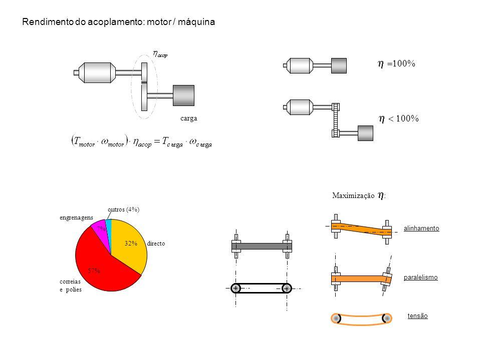 carga 32% 57% 7% directo correias e polies engrenagens outros (4%) Maximização : alinhamento paralelismo tensão Rendimento do acoplamento: motor / máq