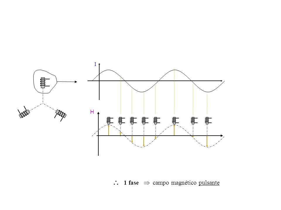 1 fase campo magnético pulsante I H