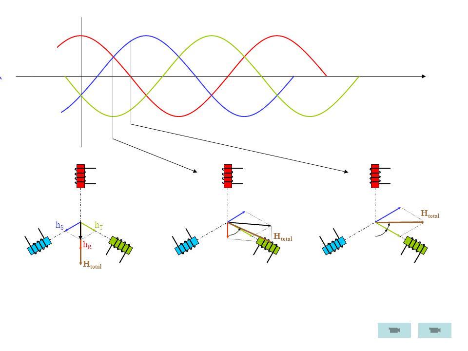 H 1 pólo N + 1 pólo S 1 par de pólos 2 conjuntos de enrolamentos: Campo girante perfaz uma rotação de 180º correntes cumprem 1 ciclo (de frequência f) 1 conjunto de enrolamentos (3 fases): Campo girante perfaz uma rotação de 360º correntes cumprem 1 ciclo (de frequência f) 2 P = 1 n = 3.000 rpm 2 P = 2 n = 1.500 rpm 2 P = 3 n = 1.000 rpm