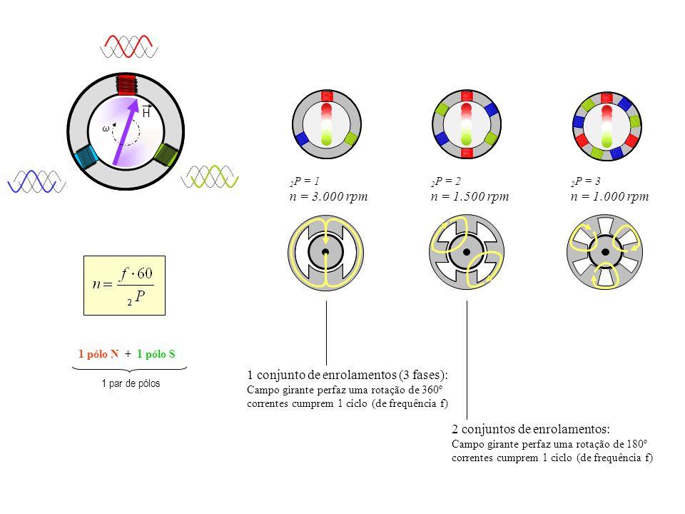H 1 pólo N + 1 pólo S 1 par de pólos 2 conjuntos de enrolamentos: Campo girante perfaz uma rotação de 180º correntes cumprem 1 ciclo (de frequência f)