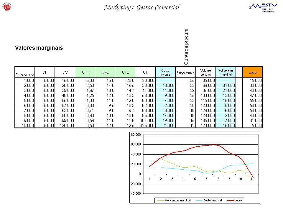Marketing e Gestão Comercial Dep. Eng. Electrotécnica Valores marginais Curva da procura