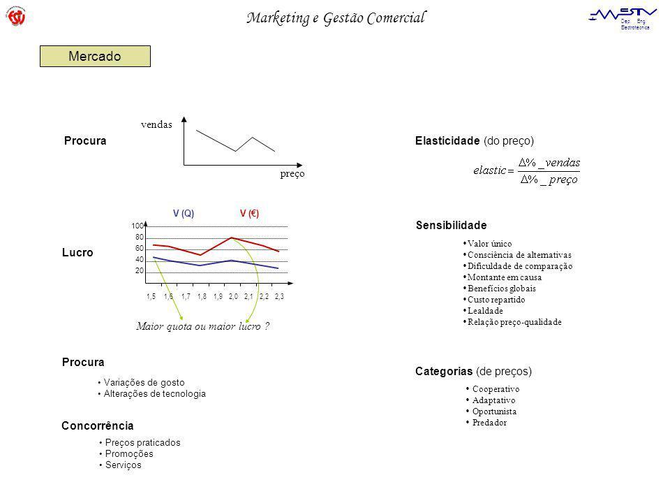 Marketing e Gestão Comercial Dep. Eng. Electrotécnica vendas preço Maior quota ou maior lucro .