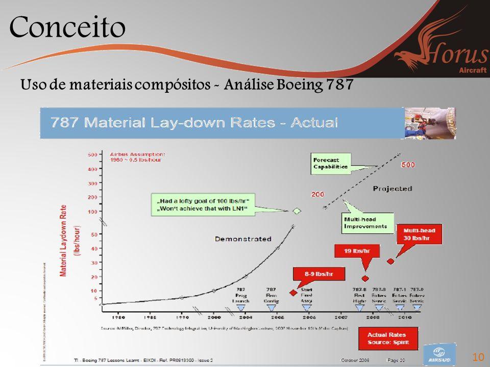 Conceito 10 Uso de materiais compósitos - Análise Boeing 787