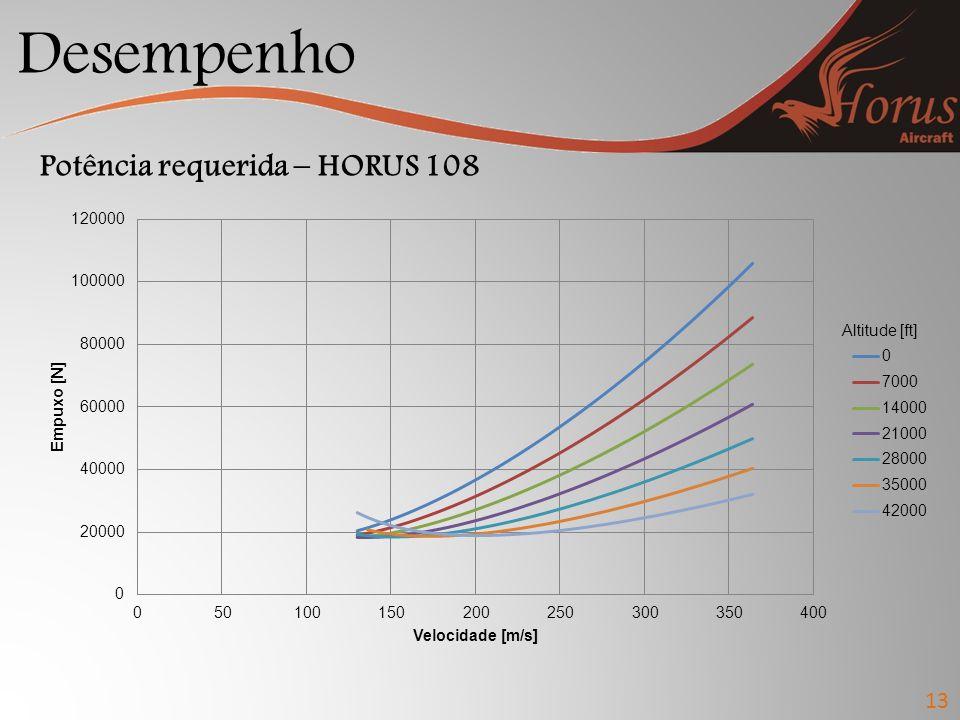 Desempenho 13 Potência requerida – HORUS 108 Altitude [ft]
