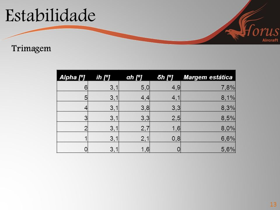 Estabilidade 13 Trimagem Alpha [º]ih [º]αh [º]δh [º]Margem estática 63,15,04,97,8% 53,14,44,18,1% 43,13,83,38,3% 33,13,32,58,5% 23,12,71,68,0% 13,12,1