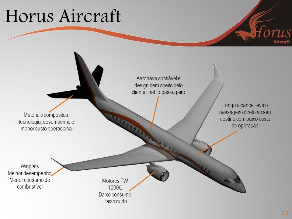 Horus Aircraft 13 Motores PW 1000G Baixo consumo Baixo ruído Winglets Melhor desempenho Menor consumo de combustível Materiais compósitos: tecnologia,