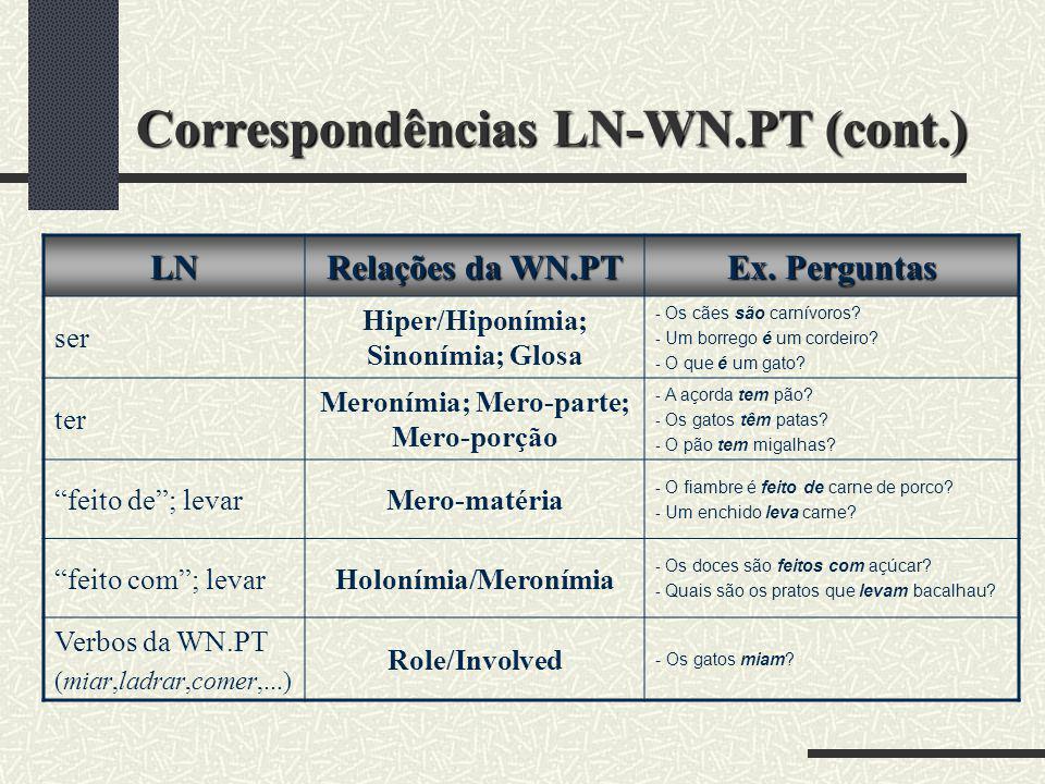 Correspondências LN-WN.PT (cont.) LN Relações da WN.PT Ex. Perguntas ser Hiper/Hiponímia; Sinonímia; Glosa - Os cães são carnívoros? - Um borrego é um