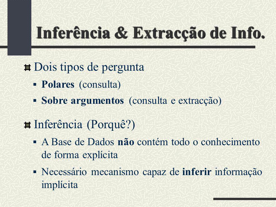 Inferência & Extracção de Info. Dois tipos de pergunta Polares Sobre argumentos Inferência (Porquê?) A Base de Dados não contém todo o conhecimento de