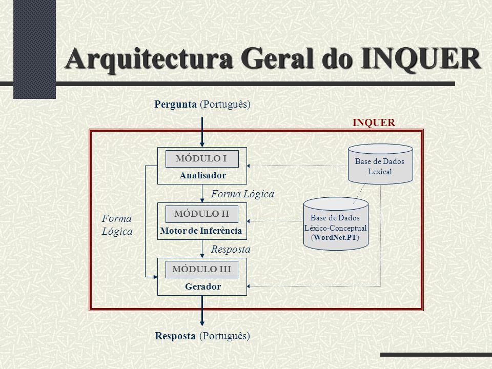 Arquitectura Geral do INQUER Base de Dados Léxico-Conceptual (WordNet.PT) MÓDULO II Motor de Inferência MÓDULO III Gerador MÓDULO I Analisador Pergunt