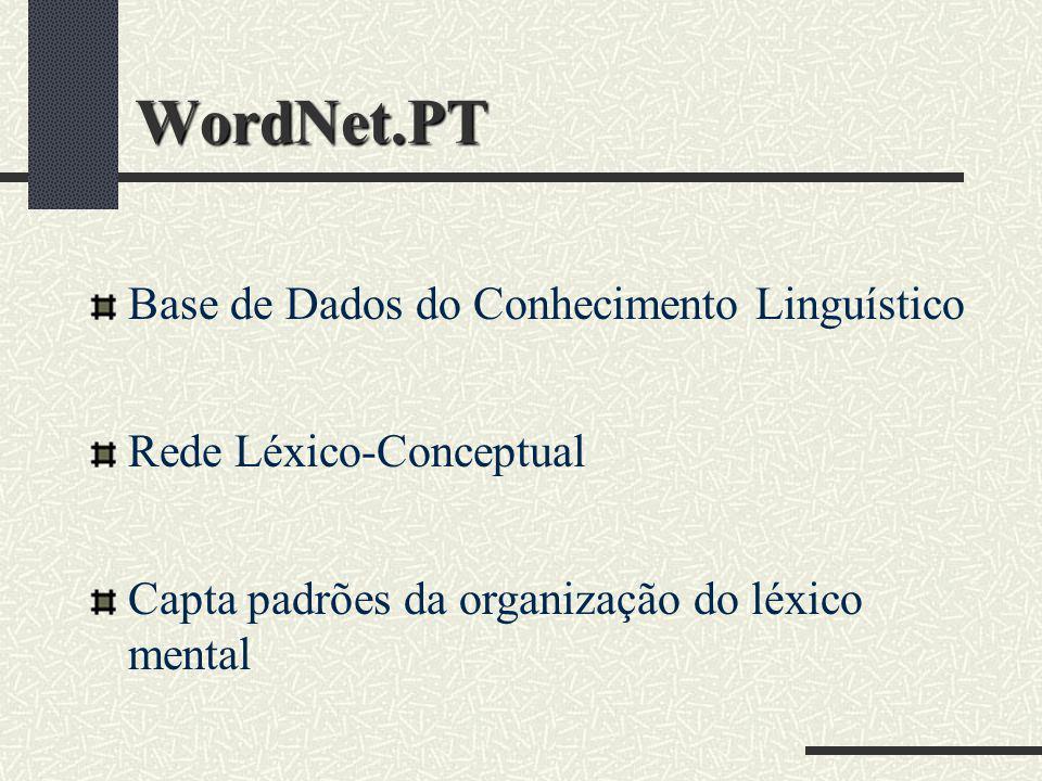WordNet.PT Base de Dados do Conhecimento Linguístico Rede Léxico-Conceptual Capta padrões da organização do léxico mental