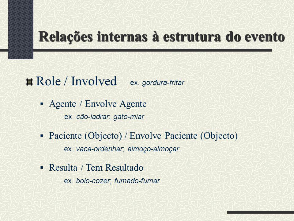 Relações internas à estrutura do evento Role / Involved Agente / Envolve Agente Paciente (Objecto) / Envolve Paciente (Objecto) Resulta / Tem Resultad