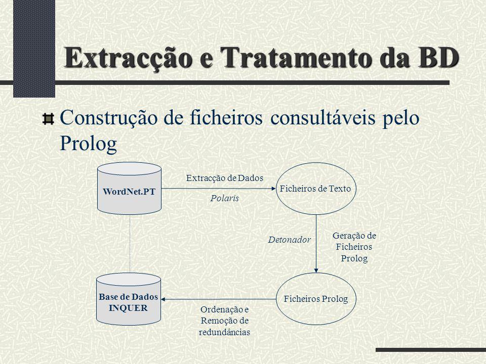 Extracção e Tratamento da BD Construção de ficheiros consultáveis pelo Prolog Ficheiros de Texto Ficheiros Prolog Extracção de Dados Polaris Geração d