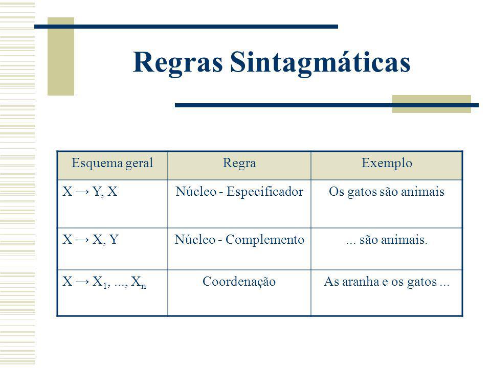 Regras Sintagmáticas Esquema geralRegraExemplo X Y, XNúcleo - EspecificadorOs gatos são animais X X, YNúcleo - Complemento... são animais. X X 1,...,