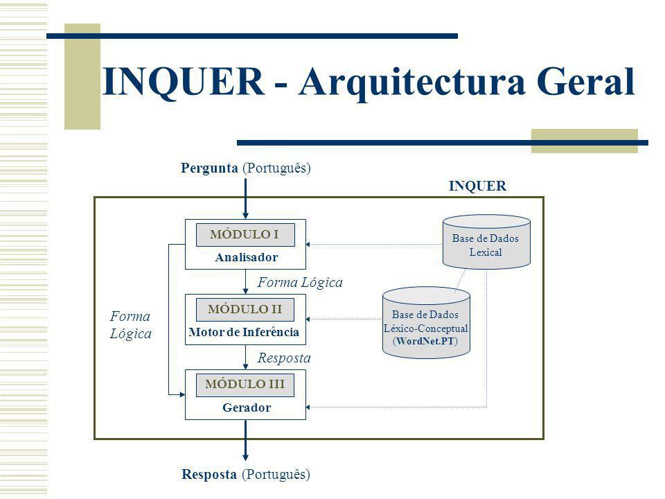 INQUER - Arquitectura Geral Base de Dados Léxico-Conceptual (WordNet.PT) MÓDULO II Motor de Inferência MÓDULO III Gerador MÓDULO I Analisador Pergunta