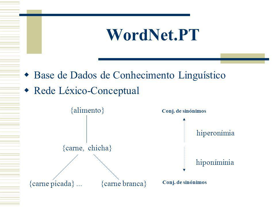 WordNet.PT Base de Dados de Conhecimento Linguístico Rede Léxico-Conceptual hiperonímia hiponíminia {alimento} {carne, chicha} {carne picada}...{carne