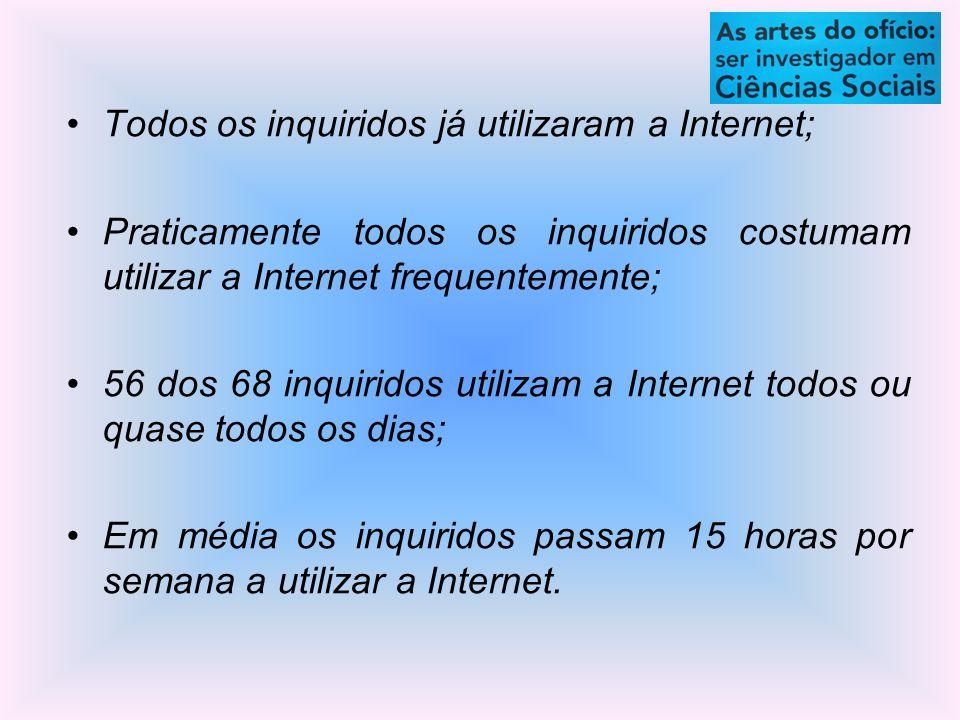 Todos os inquiridos já utilizaram a Internet; Praticamente todos os inquiridos costumam utilizar a Internet frequentemente; 56 dos 68 inquiridos utilizam a Internet todos ou quase todos os dias; Em média os inquiridos passam 15 horas por semana a utilizar a Internet.