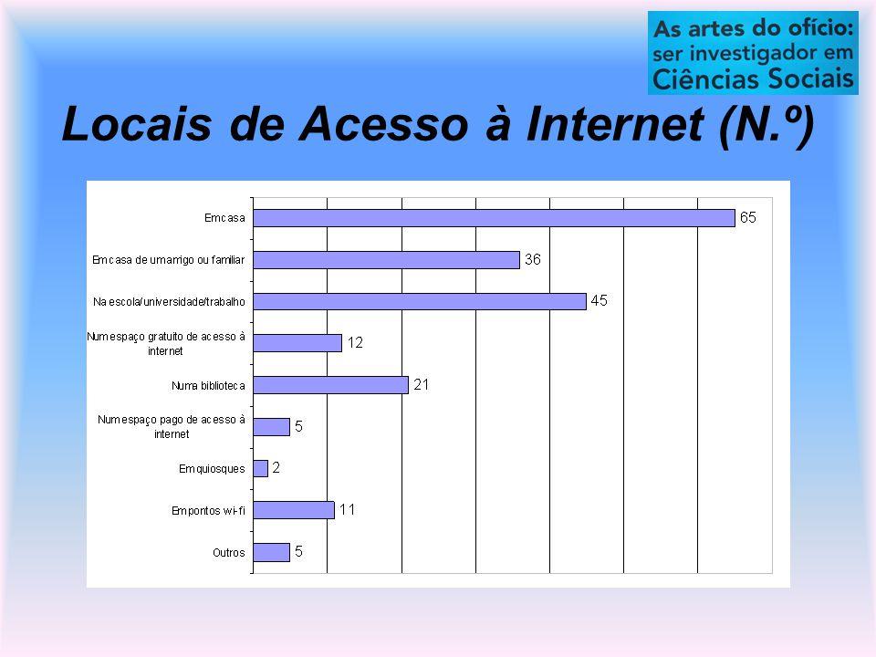Locais de Acesso à Internet (N.º)