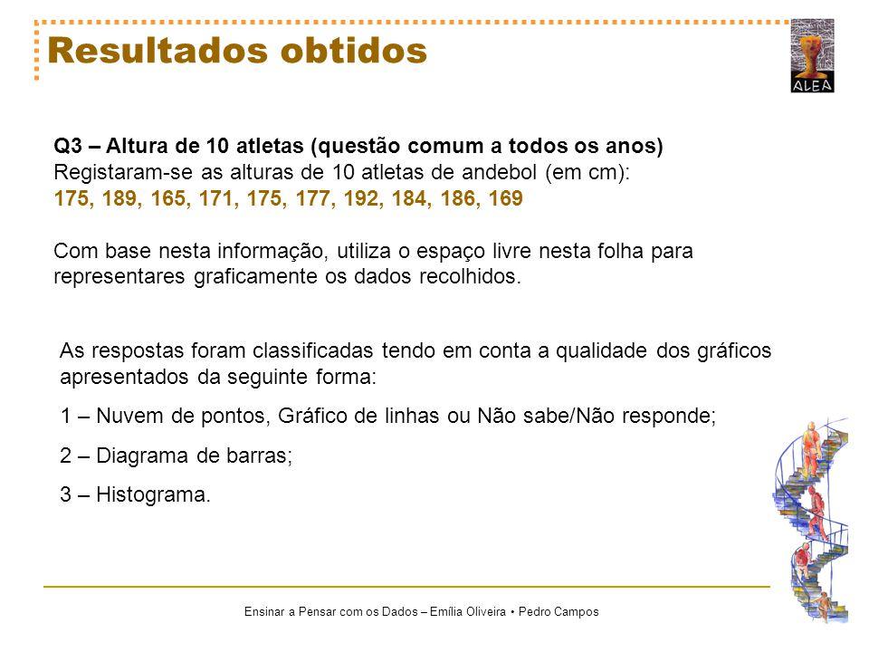 Ensinar a Pensar com os Dados – Emília Oliveira Pedro Campos Resultados obtidos Q3 – Altura de 10 atletas (questão comum a todos os anos) Registaram-s