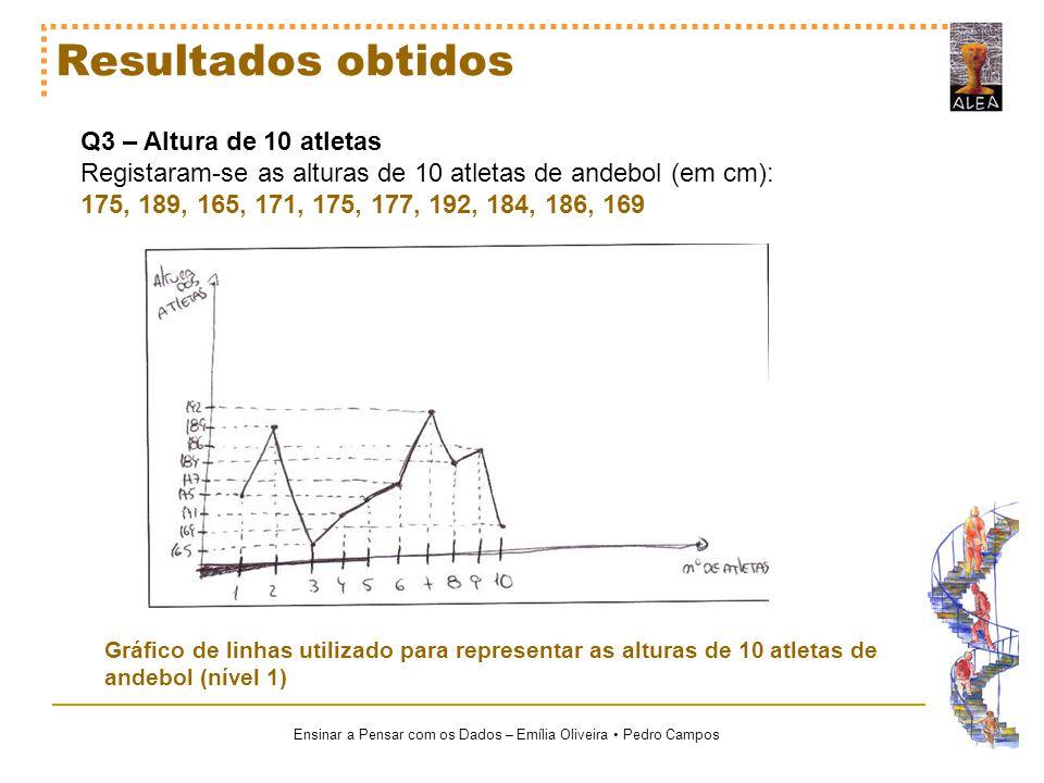 Ensinar a Pensar com os Dados – Emília Oliveira Pedro Campos Resultados obtidos Q3 – Altura de 10 atletas Registaram-se as alturas de 10 atletas de an