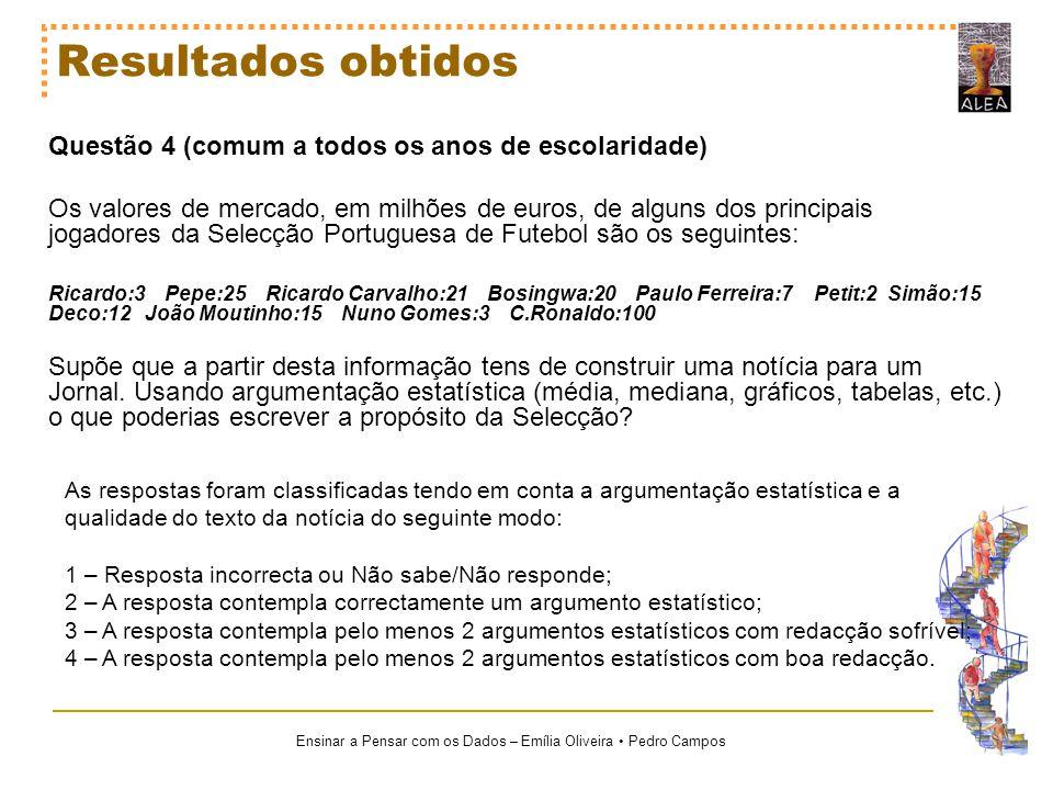 Ensinar a Pensar com os Dados – Emília Oliveira Pedro Campos Resultados obtidos Questão 4 (comum a todos os anos de escolaridade) Os valores de mercad