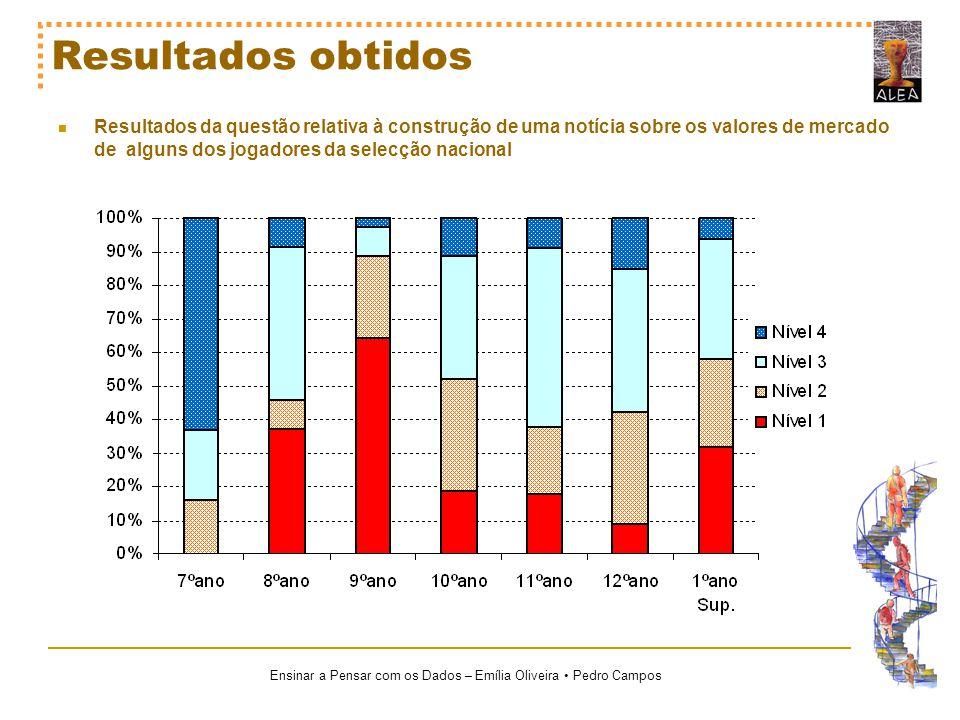 Ensinar a Pensar com os Dados – Emília Oliveira Pedro Campos Resultados obtidos Resultados da questão relativa à construção de uma notícia sobre os va