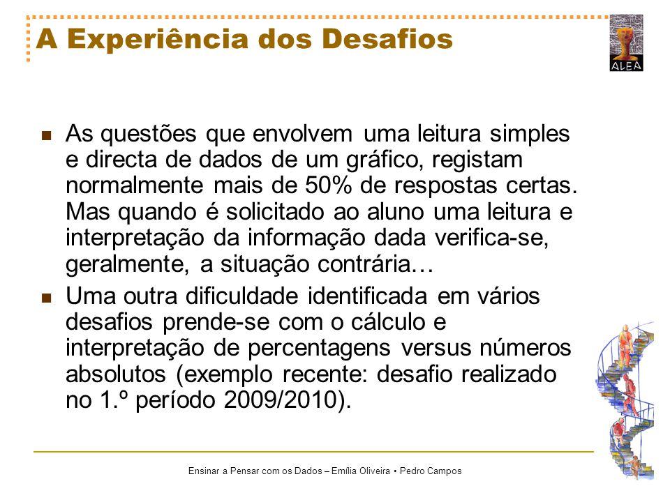 Ensinar a Pensar com os Dados – Emília Oliveira Pedro Campos A Experiência dos Desafios As questões que envolvem uma leitura simples e directa de dado