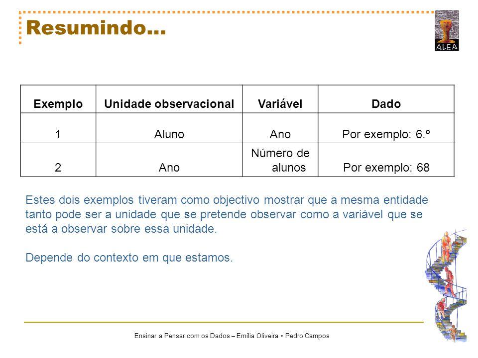 Ensinar a Pensar com os Dados – Emília Oliveira Pedro Campos Resumindo… ExemploUnidade observacionalVariávelDado 1AlunoAnoPor exemplo: 6.º 2Ano Número