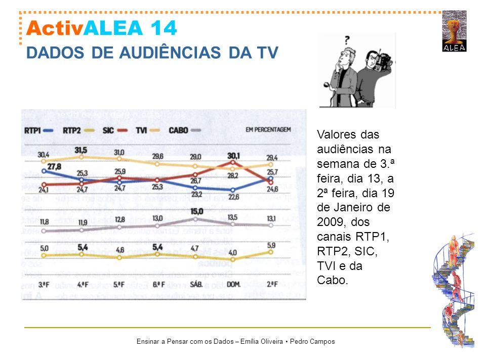 Ensinar a Pensar com os Dados – Emília Oliveira Pedro Campos ActivALEA 14 DADOS DE AUDIÊNCIAS DA TV Valores das audiências na semana de 3.ª feira, dia