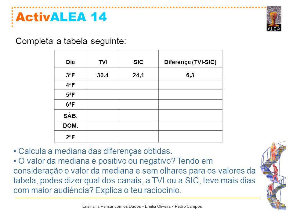 Ensinar a Pensar com os Dados – Emília Oliveira Pedro Campos ActivALEA 14 DiaTVISICDiferença (TVI-SIC) 3ªF30.424,16,3 4ªF 5ªF 6ªF SÁB. DOM. 2ªF Comple