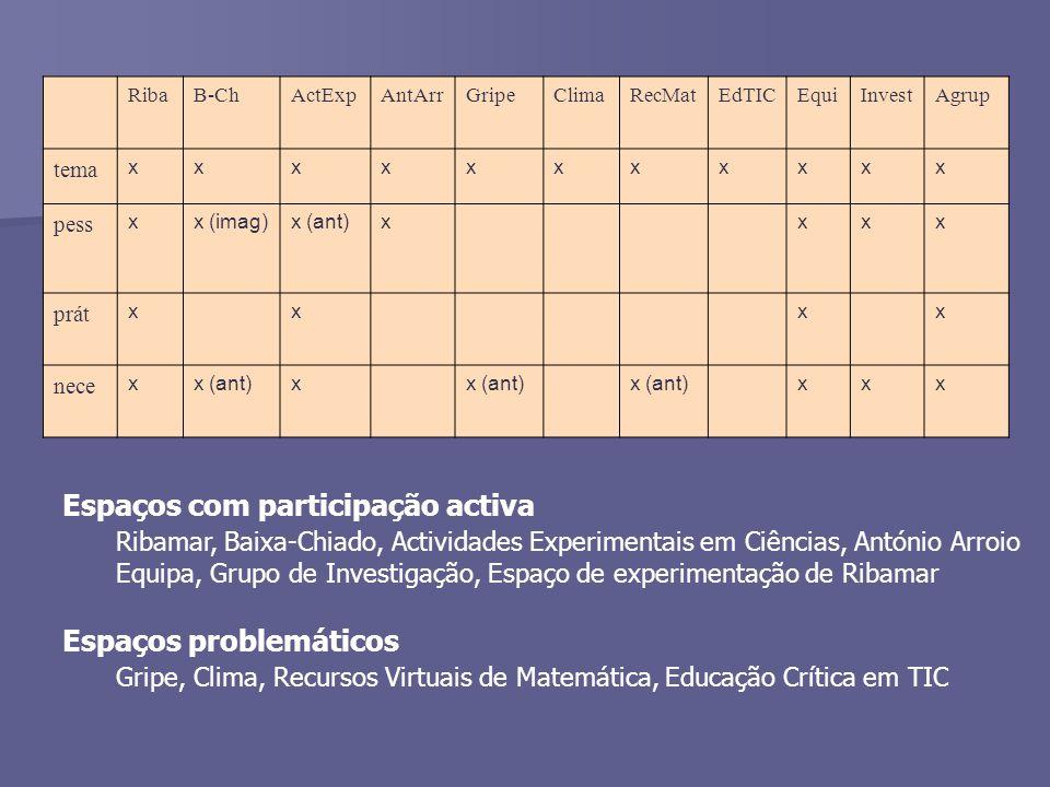 RibaB-ChActExpAntArrGripeClimaRecMatEdTICEquiInvestAgrup tema xxxxxxxxxxx pess xx (imag)x (ant)xxxx prát xxxx nece xx (ant)x xxx Espaços com participação activa Ribamar, Baixa-Chiado, Actividades Experimentais em Ciências, António Arroio Equipa, Grupo de Investigação, Espaço de experimentação de Ribamar Espaços problemáticos Gripe, Clima, Recursos Virtuais de Matemática, Educação Crítica em TIC