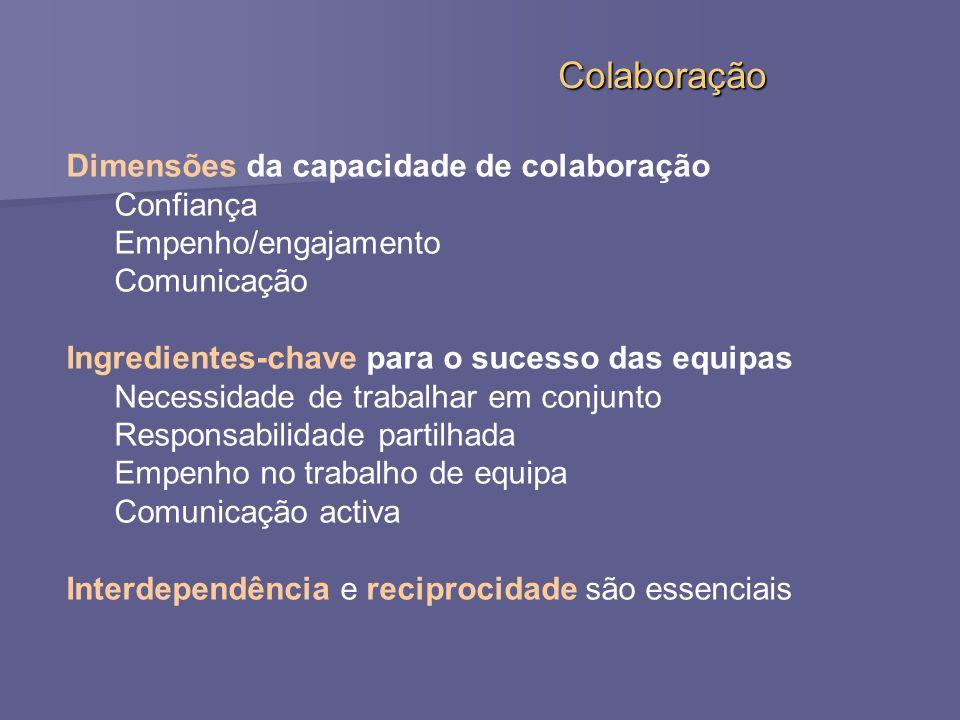 Dimensões da capacidade de colaboração Confiança Empenho/engajamento Comunicação Ingredientes-chave para o sucesso das equipas Necessidade de trabalhar em conjunto Responsabilidade partilhada Empenho no trabalho de equipa Comunicação activa Interdependência e reciprocidade são essenciais Colaboração