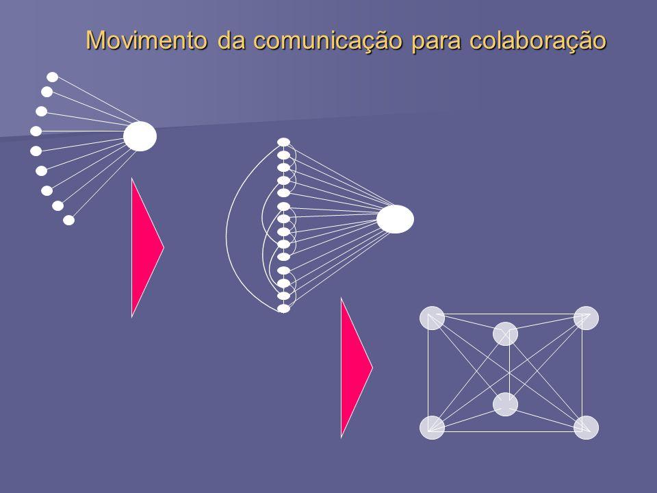 Movimento da comunicação para colaboração