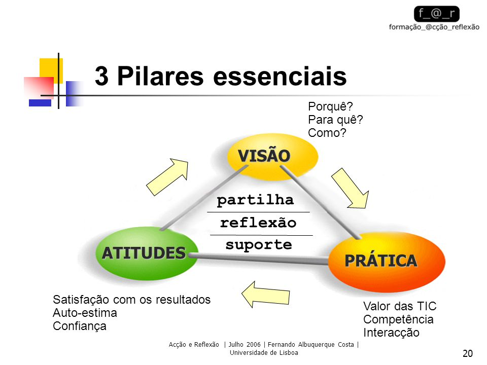 Acção e Reflexão | Julho 2006 | Fernando Albuquerque Costa | Universidade de Lisboa 20 3 Pilares essenciais ATITUDES VISÃO PRÁTICA Porquê.