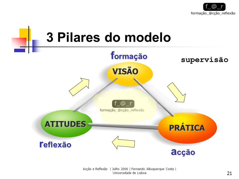 Acção e Reflexão | Julho 2006 | Fernando Albuquerque Costa | Universidade de Lisboa 21 3 Pilares do modelo r eflexão f ormação a cção supervisão ATITUDES VISÃO PRÁTICA