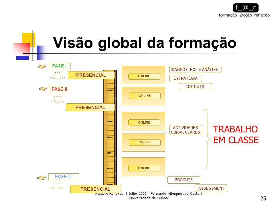 Acção e Reflexão | Julho 2006 | Fernando Albuquerque Costa | Universidade de Lisboa 25 Visão global da formação FASE I FASE III DIAGNÓSTICO E ANÁLISE ESTRATÉGIA OUTPUTS PRODUTS ASSESSMENT PRESENCIAL ONLINE FASE II PRESENCIAL ACTIVIDADES CURRICULARES ONLINE TRABALHO EM CLASSE