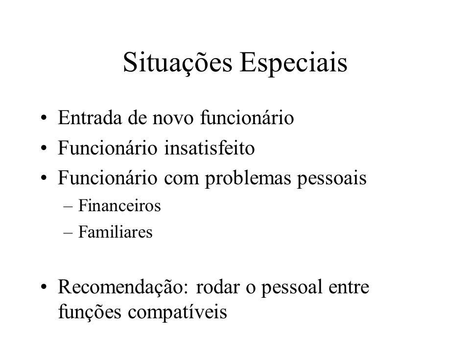 Situações Especiais Entrada de novo funcionário Funcionário insatisfeito Funcionário com problemas pessoais –Financeiros –Familiares Recomendação: rod
